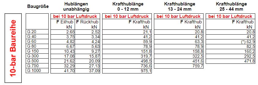 Kraftangaben 10-bar-Baureihe